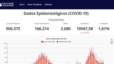 Photo of Tocantins ultrapassa as 500 mil pessoas notificadas para Covid-19